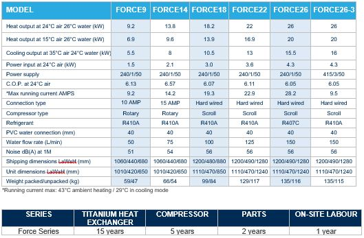 Force Series Specifications
